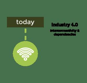 Industry revolutions