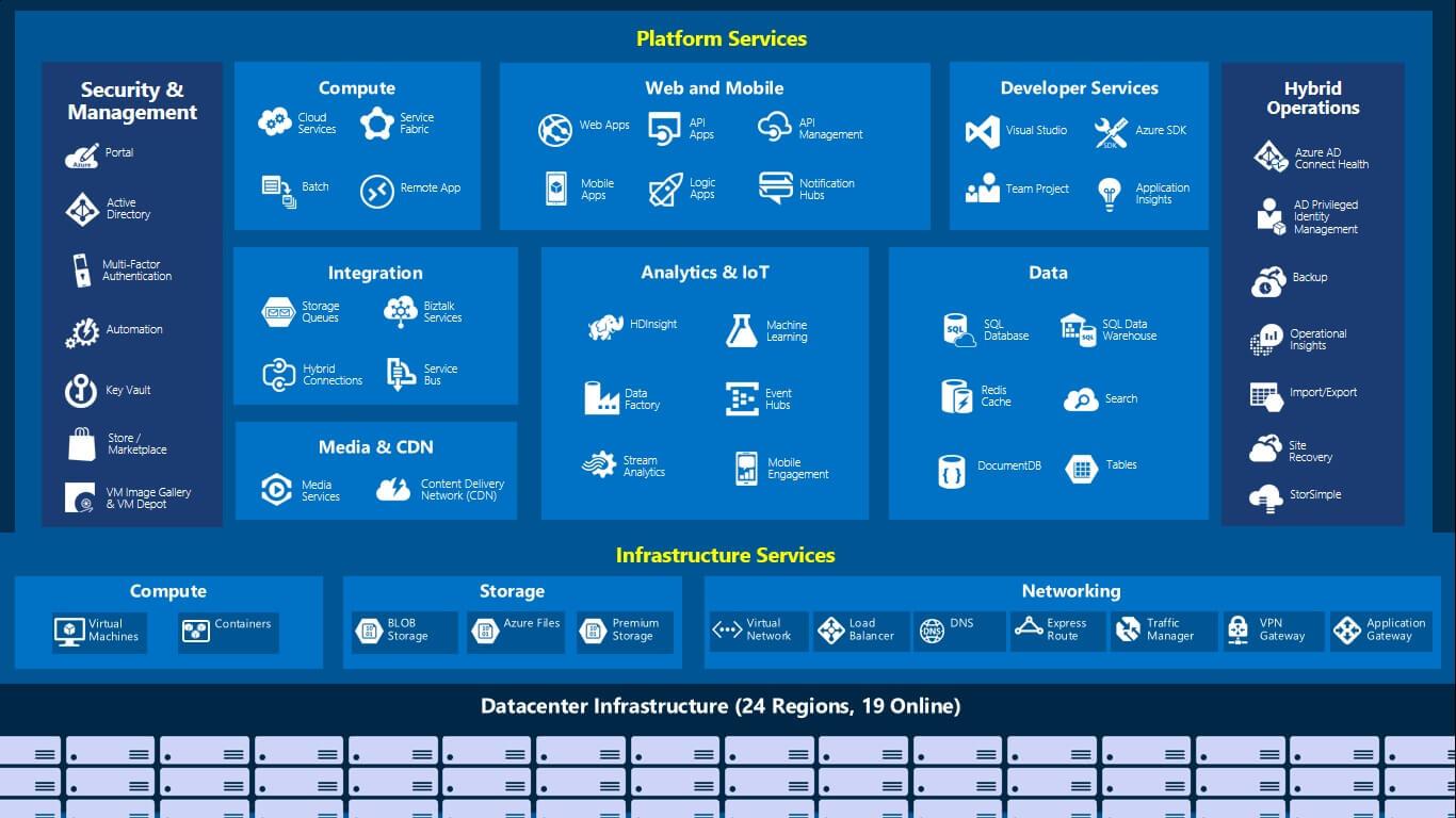 the azure services breakdown